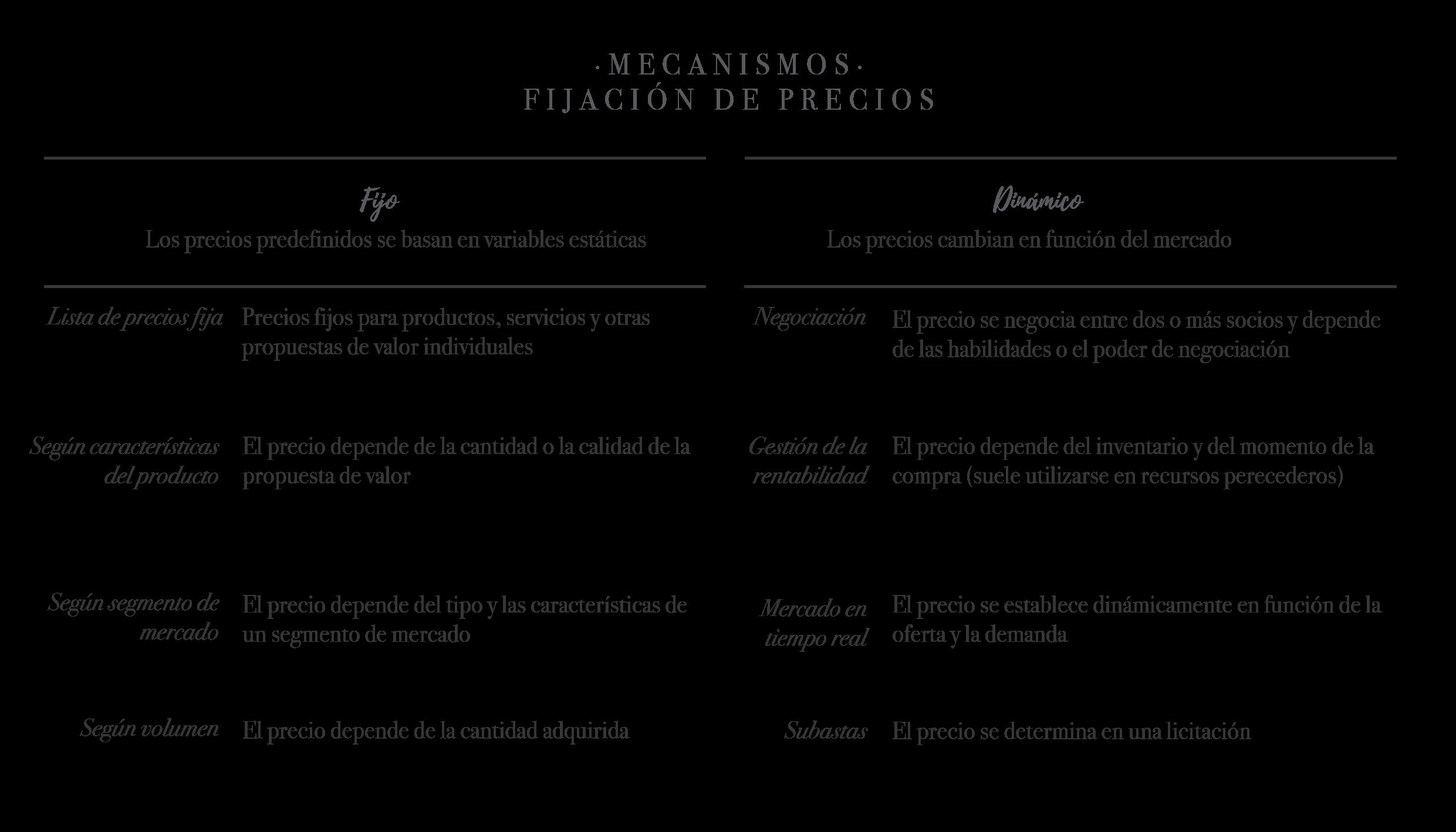Se explica el mecanismo de fijación de precios Fijo y Dinámico